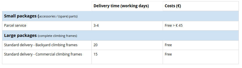 Overview delivery